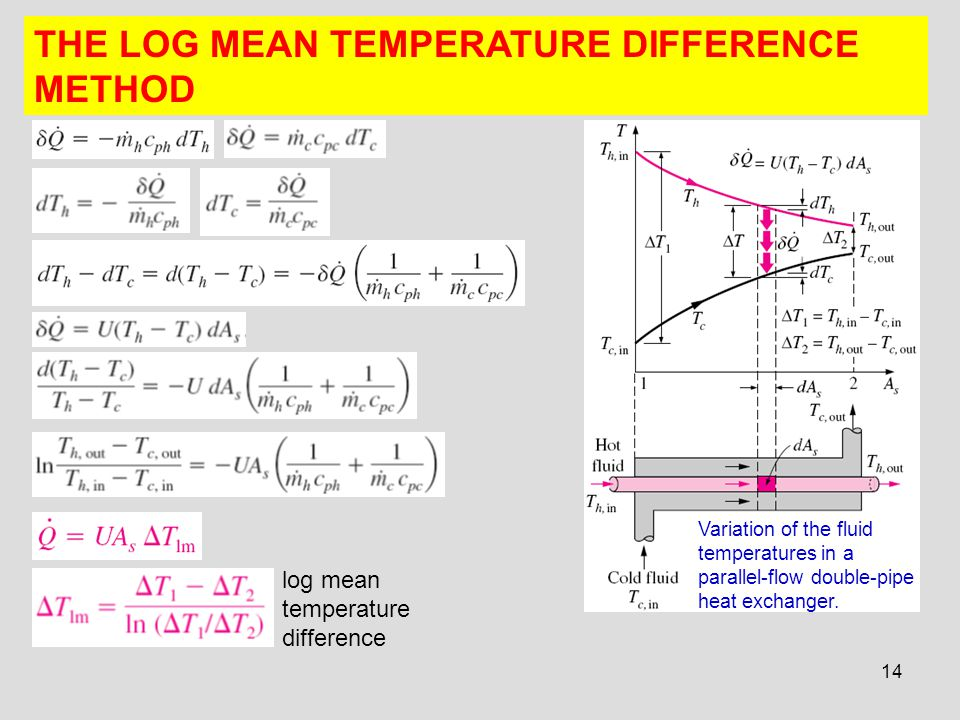 THE LOG MEAN TEMPERATURE DIFFERENCE METHOD