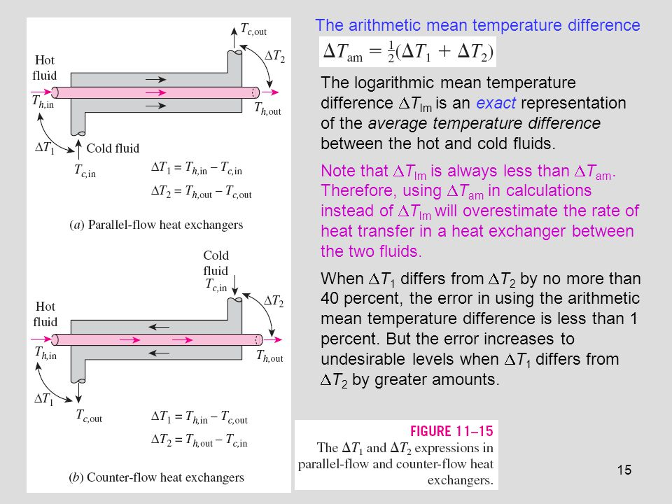 The arithmetic mean temperature difference