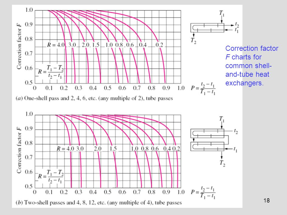 Correction factor F charts for common shell-and-tube heat exchangers.