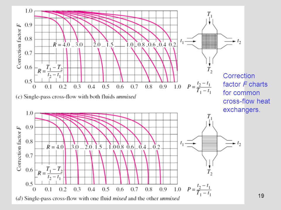 Correction factor F charts for common cross-flow heat exchangers.