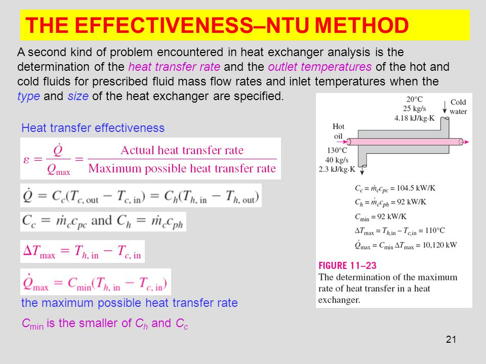 THE EFFECTIVENESS–NTU METHOD
