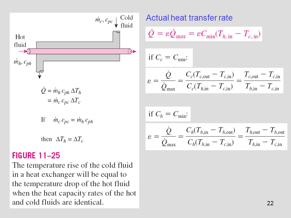 Actual heat transfer rate