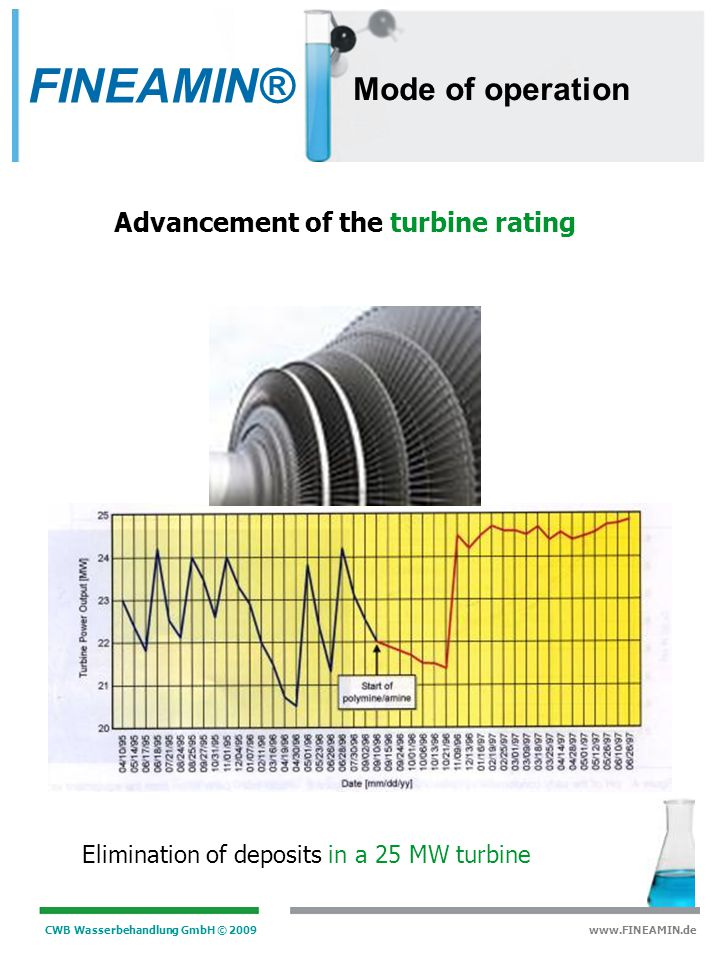 FINEAMIN® Mode of operation Advancement of the turbine rating