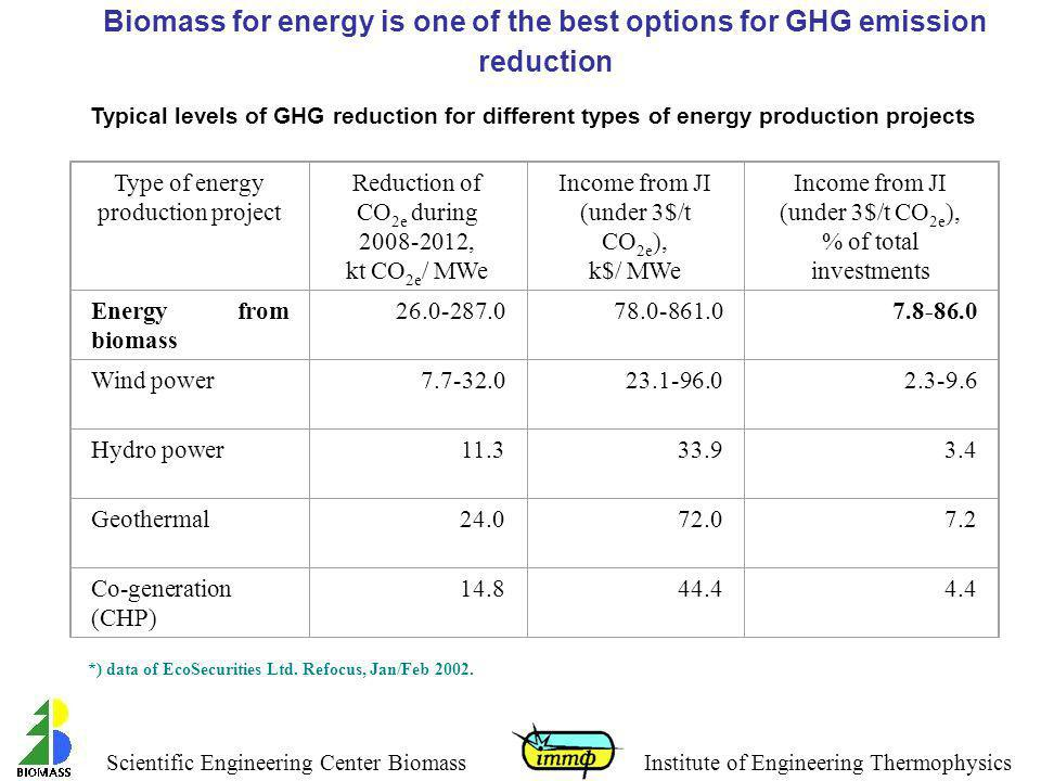 Biomass for energy is one of the best options for GHG emission reduction