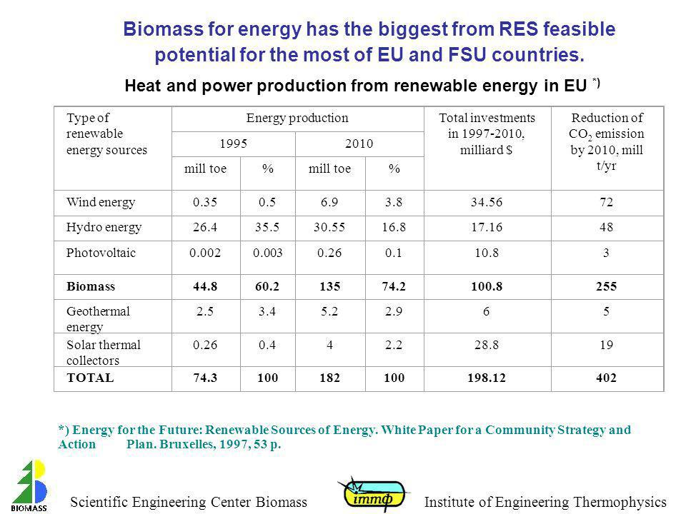 Heat and power production from renewable energy in EU *)