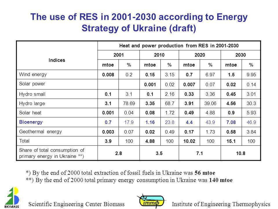 Heat and power production from RES in 2001-2030