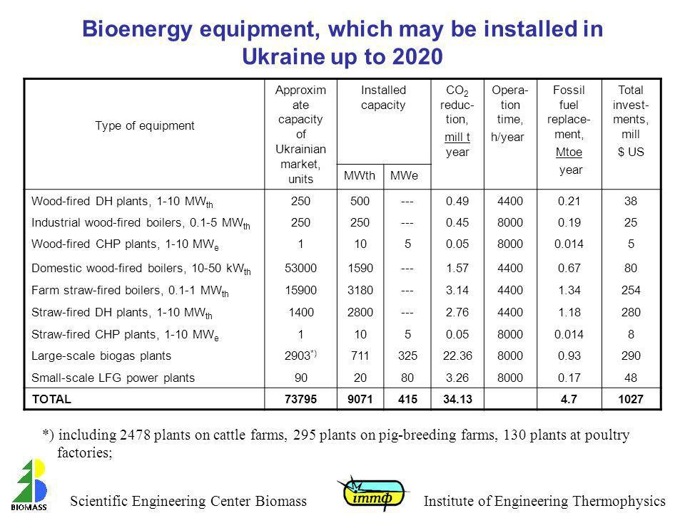 Bioenergy equipment, which may be installed in Ukraine up to 2020
