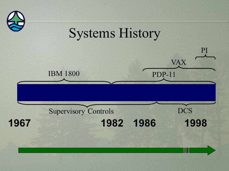 Systems History 1967 1982 1986 1998 PI VAX IBM 1800 PDP-11