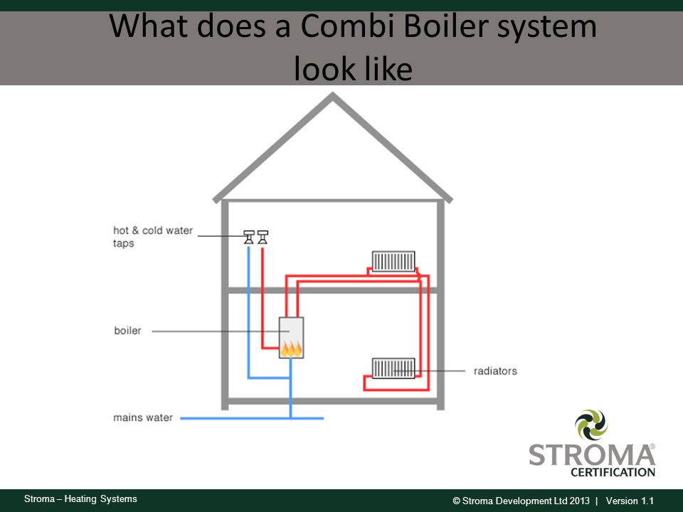 What does a Combi Boiler system look like