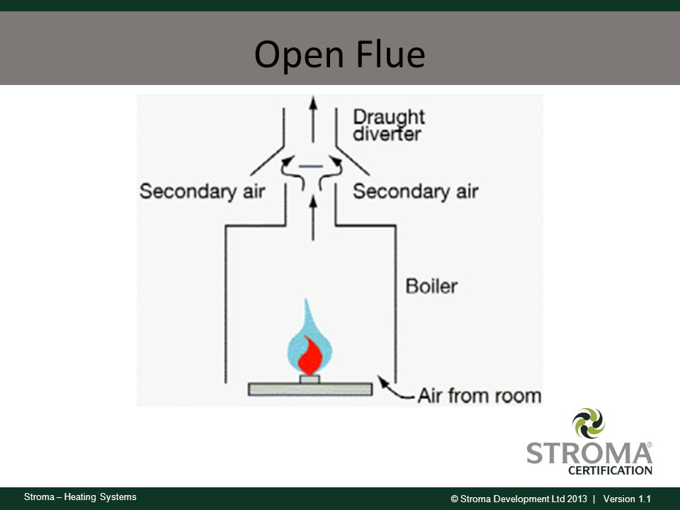 Open Flue Draws air from the room for combustion.
