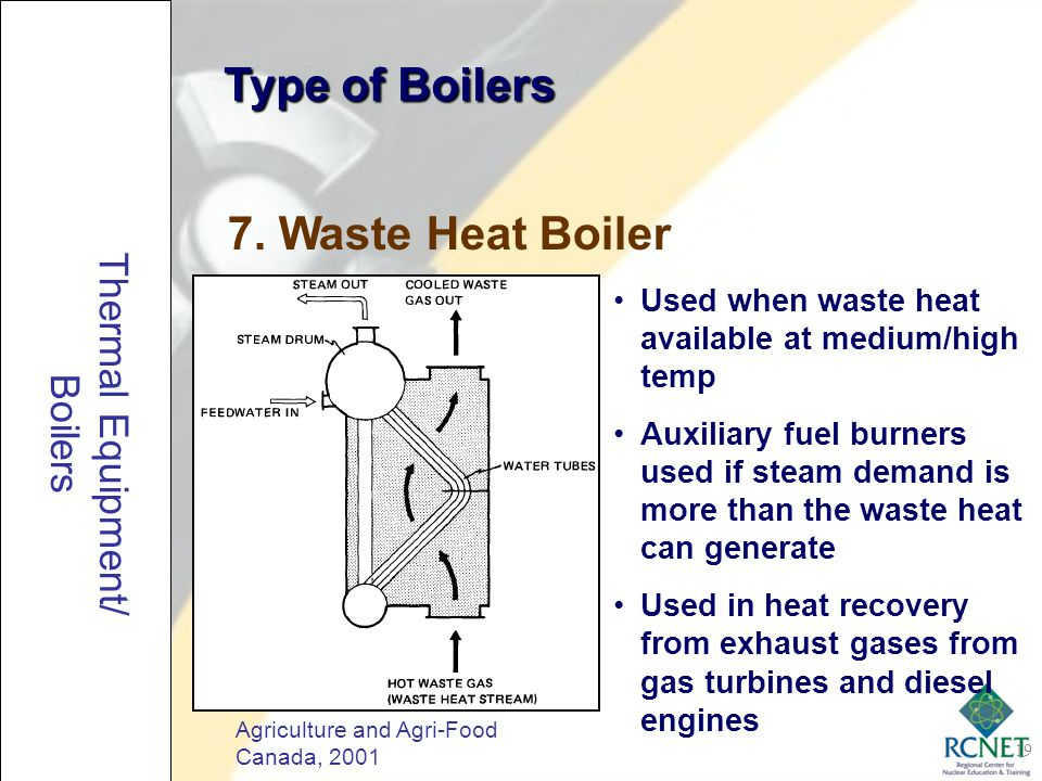 Type of Boilers 7. Waste Heat Boiler Thermal Equipment/ Boilers