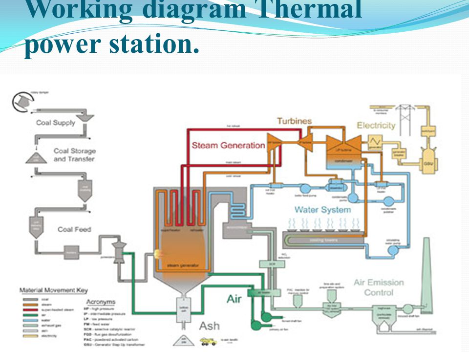 Working diagram Thermal power station.