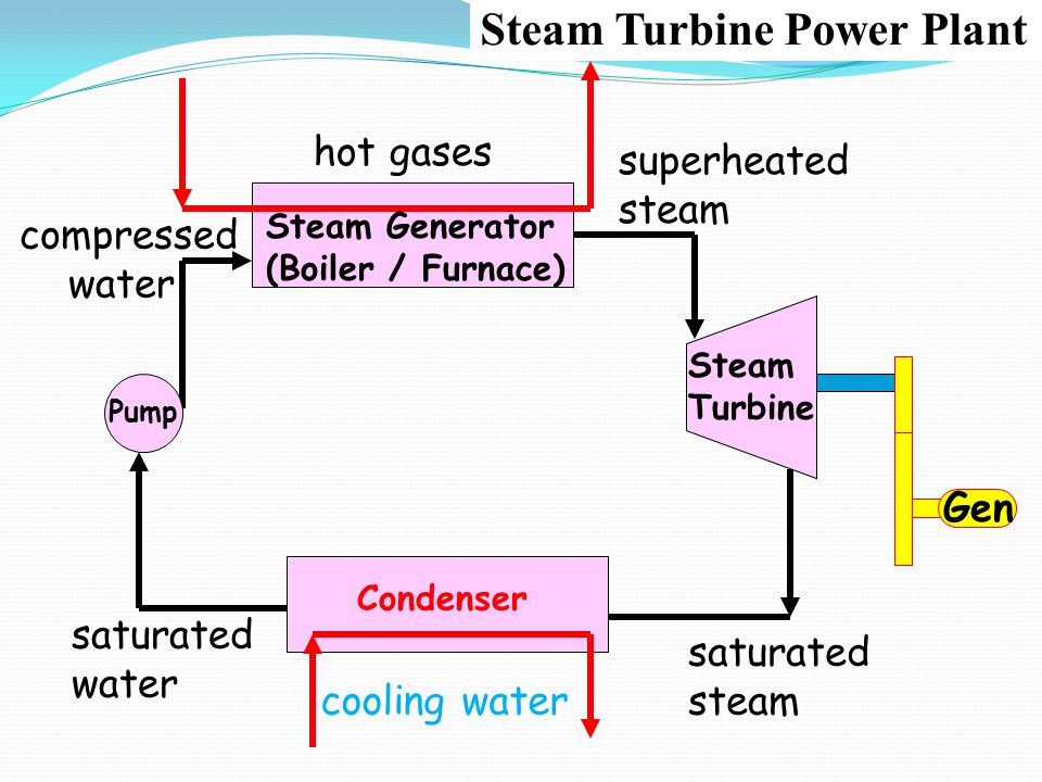 Steam Turbine Power Plant