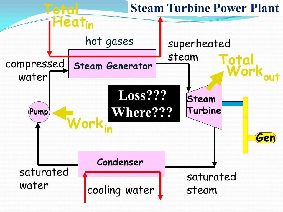 Total Heat Total Work Loss Where Work Steam Turbine Power Plant