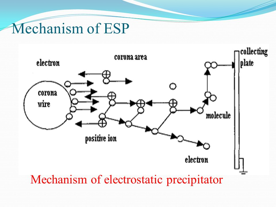 Mechanism of ESP Mechanism of electrostatic precipitator