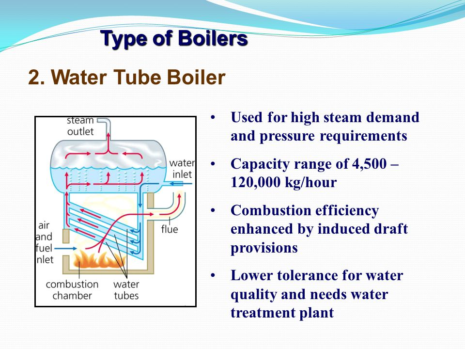 Type of Boilers 2. Water Tube Boiler