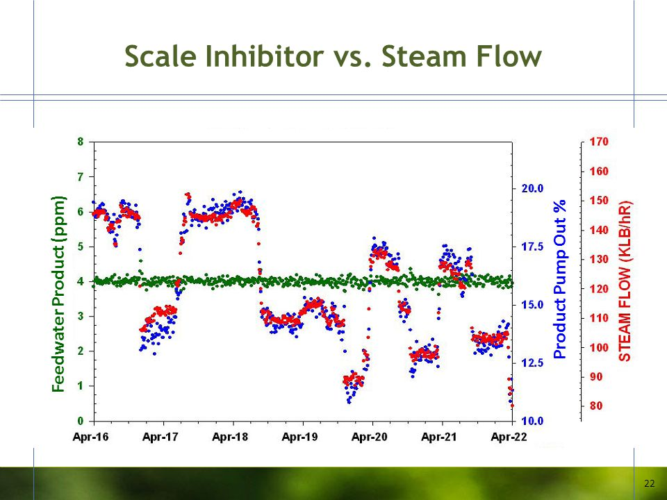 Scale Inhibitor vs. Steam Flow