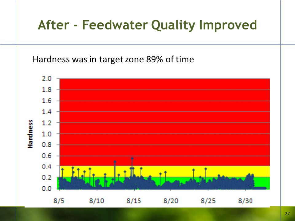 After - Feedwater Quality Improved