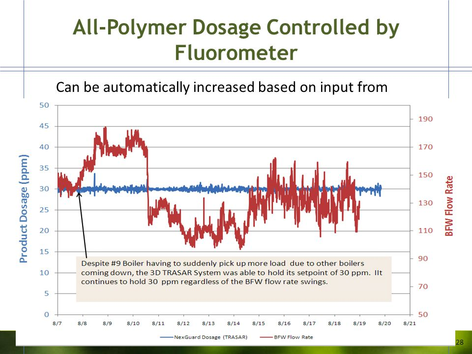 All-Polymer Dosage Controlled by Fluorometer