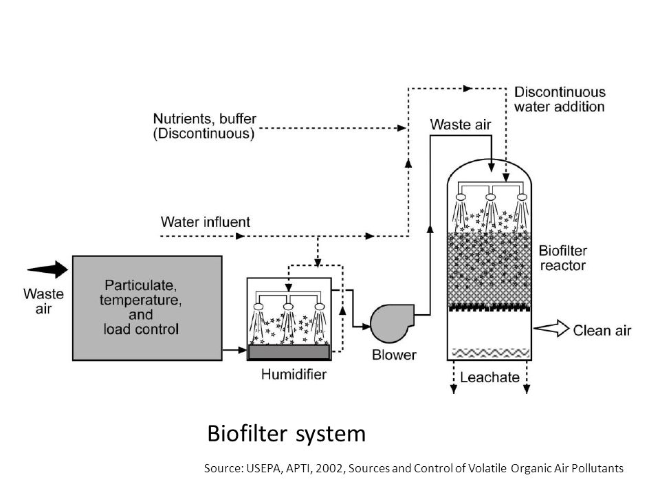 Biofilter system Source: USEPA, APTI, 2002, Sources and Control of Volatile Organic Air Pollutants
