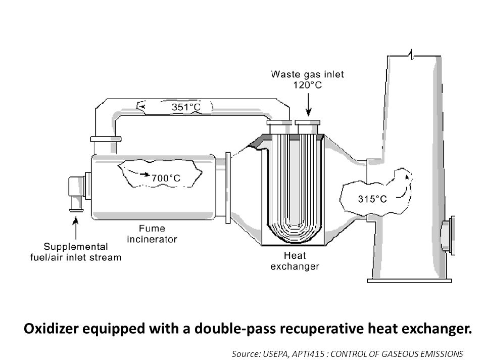 Oxidizer equipped with a double-pass recuperative heat exchanger.