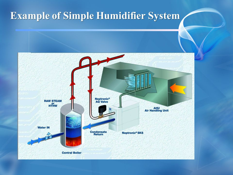 Example of Simple Humidifier System