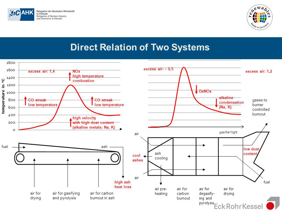 Direct Relation of Two Systems