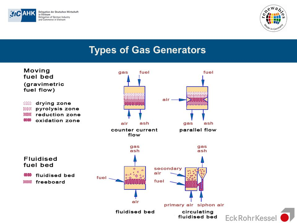 Types of Gas Generators