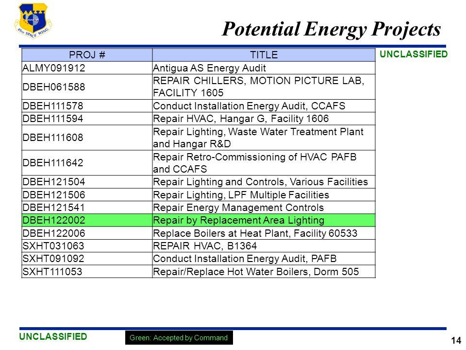 Potential Energy Projects