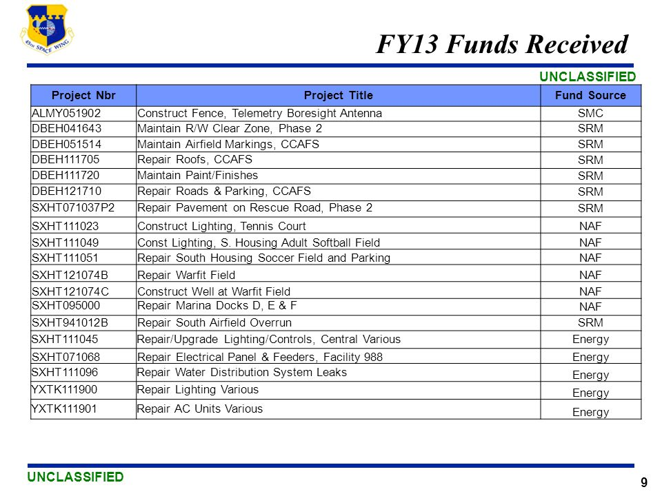 FY13 Funds Received Project Nbr Project Title Fund Source ALMY051902