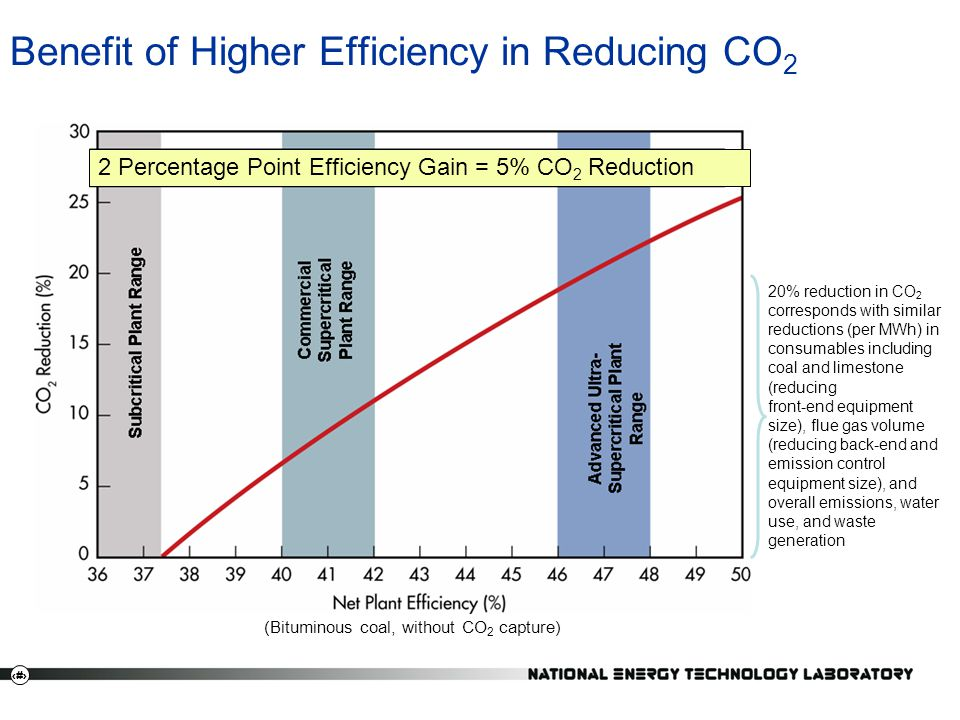 Benefit of Higher Efficiency in Reducing CO2