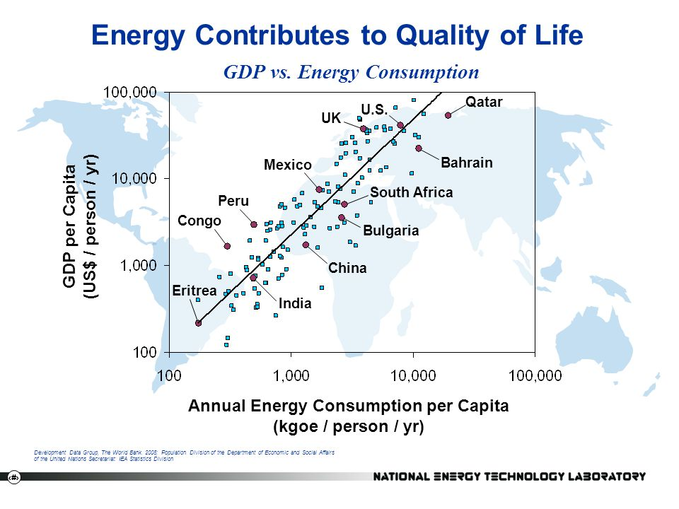 Energy Contributes to Quality of Life