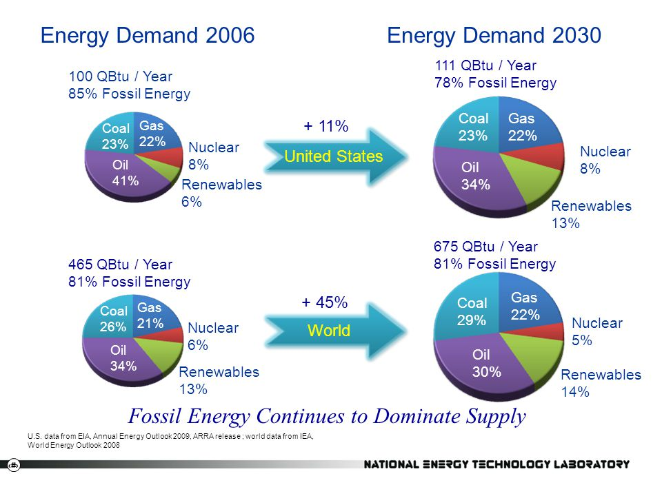 Fossil Energy Continues to Dominate Supply