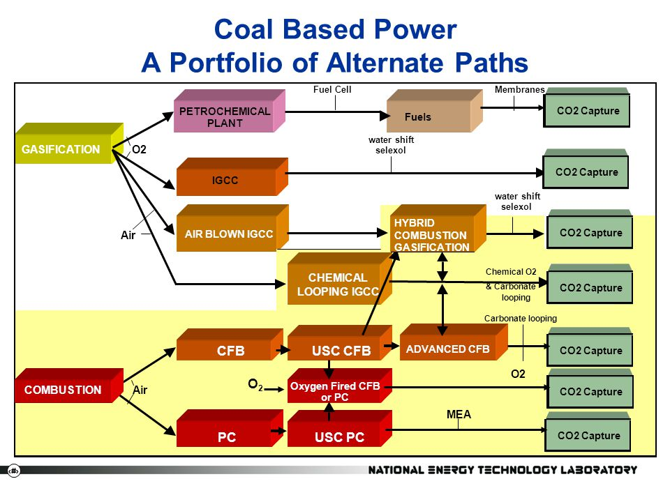 Coal Based Power A Portfolio of Alternate Paths