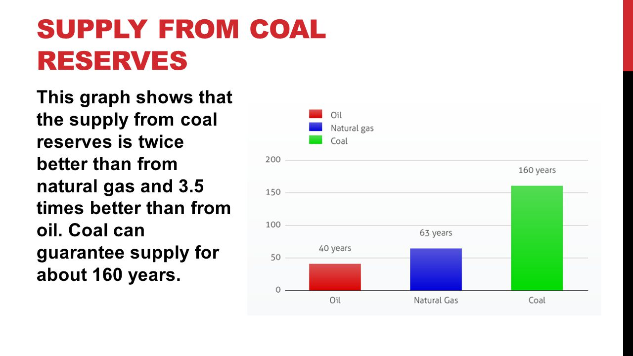Supply from coal reserves