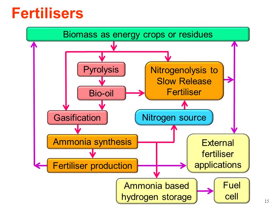 Fertilisers Biomass as energy crops or residues Pyrolysis
