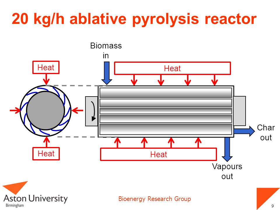 20 kg/h ablative pyrolysis reactor