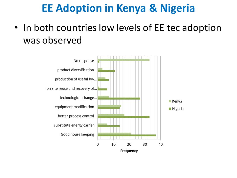 EE Adoption in Kenya & Nigeria
