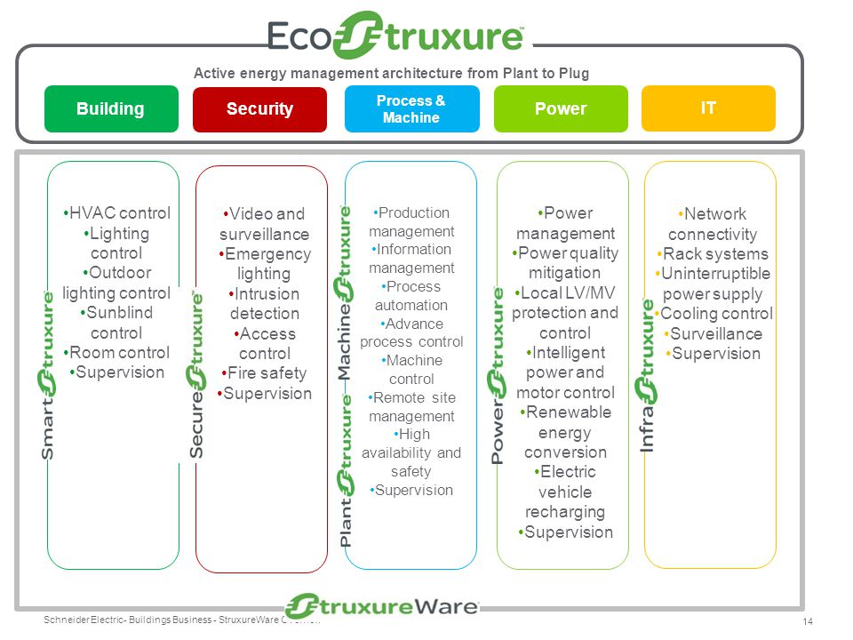 Active energy management architecture from Plant to Plug