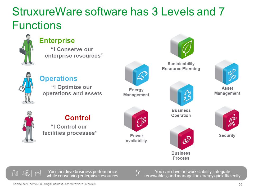 StruxureWare software has 3 Levels and 7 Functions