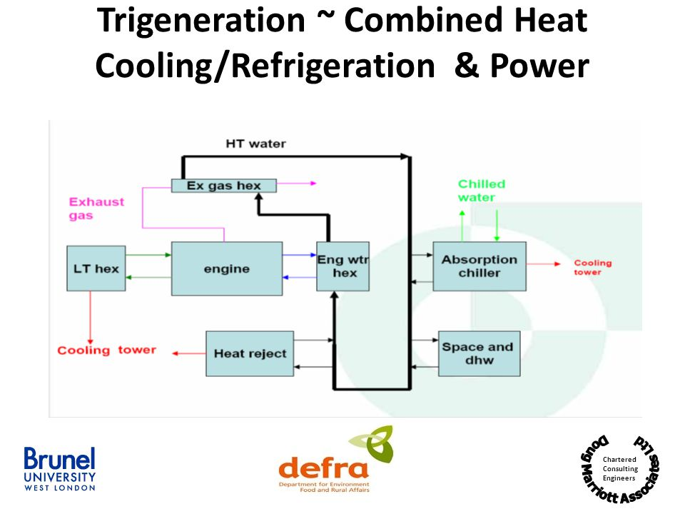 Trigeneration ~ Combined Heat Cooling/Refrigeration & Power
