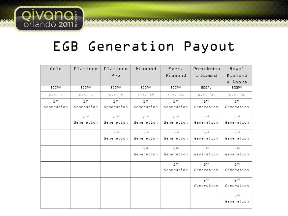 EGB Generation Payout Gold Platinum Platinum Pro Diamond Exec. Diamond