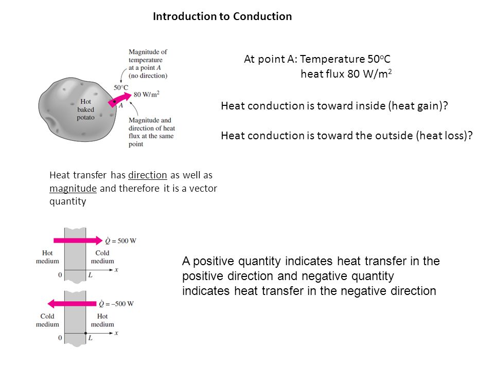 Introduction to Conduction