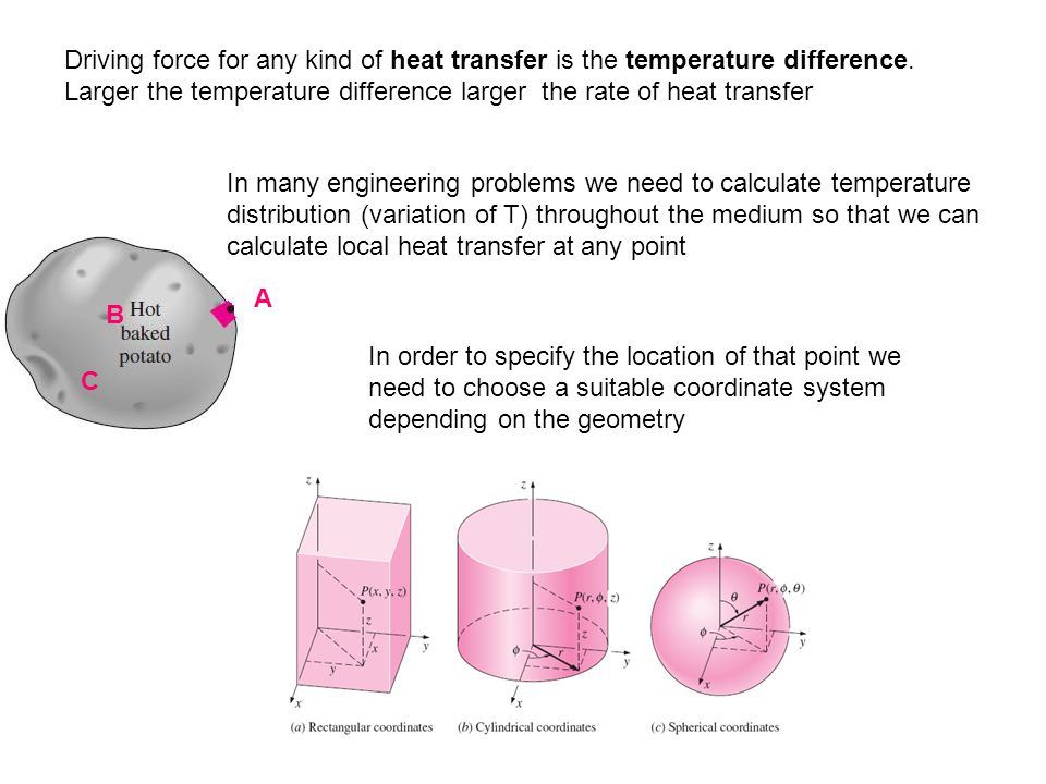 Driving force for any kind of heat transfer is the temperature difference.