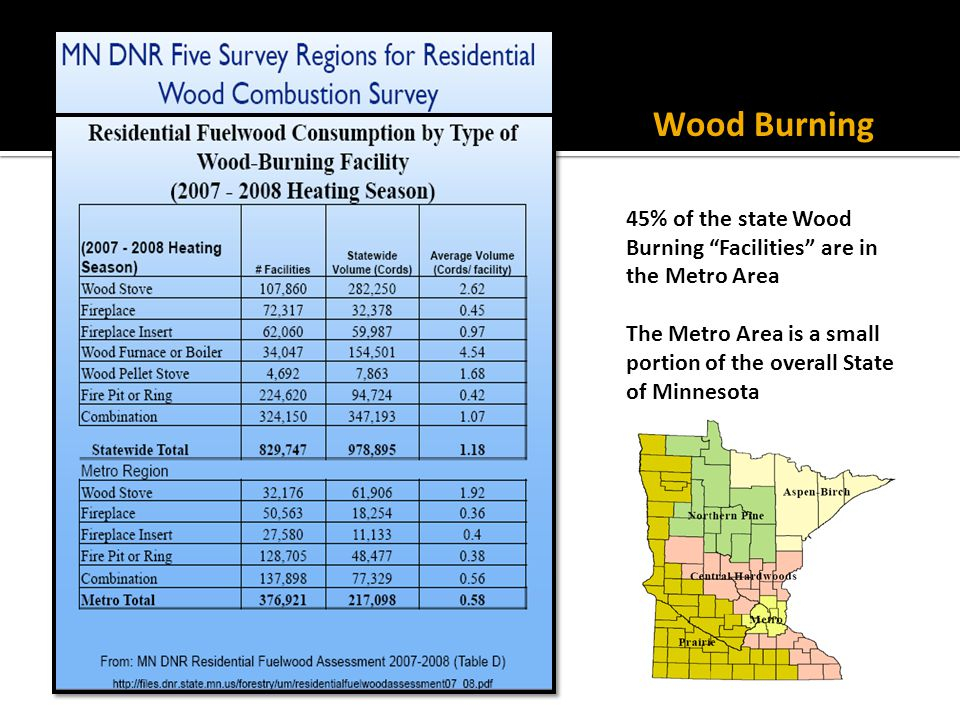 Wood Burning 45% of the state Wood Burning Facilities are in the Metro Area.