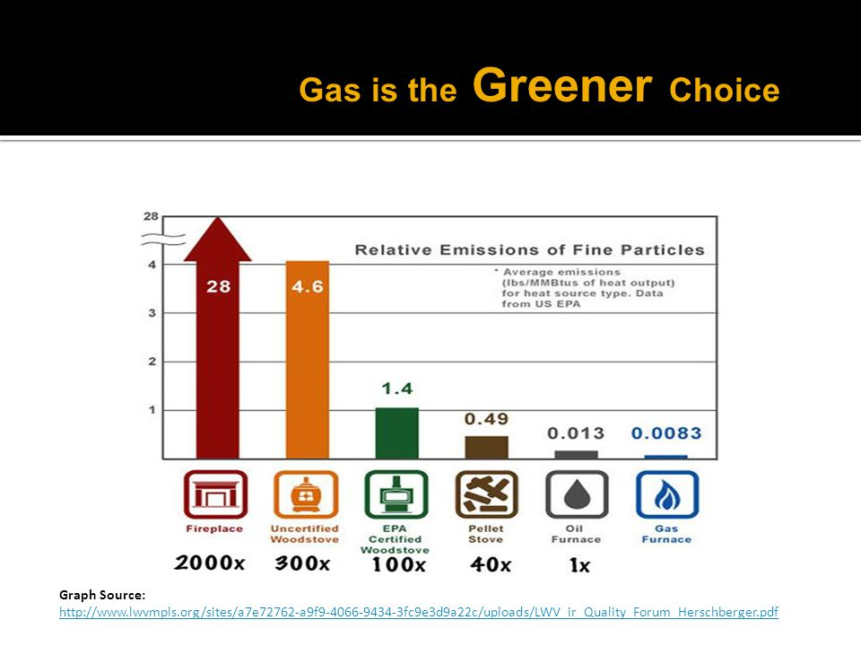 Gas is the Greener Choice