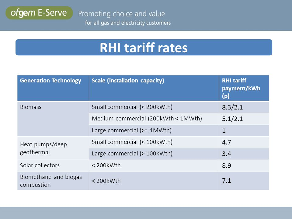 RHI tariff rates Generation Technology. Scale (installation capacity) RHI tariff payment/kWh (p) Biomass.
