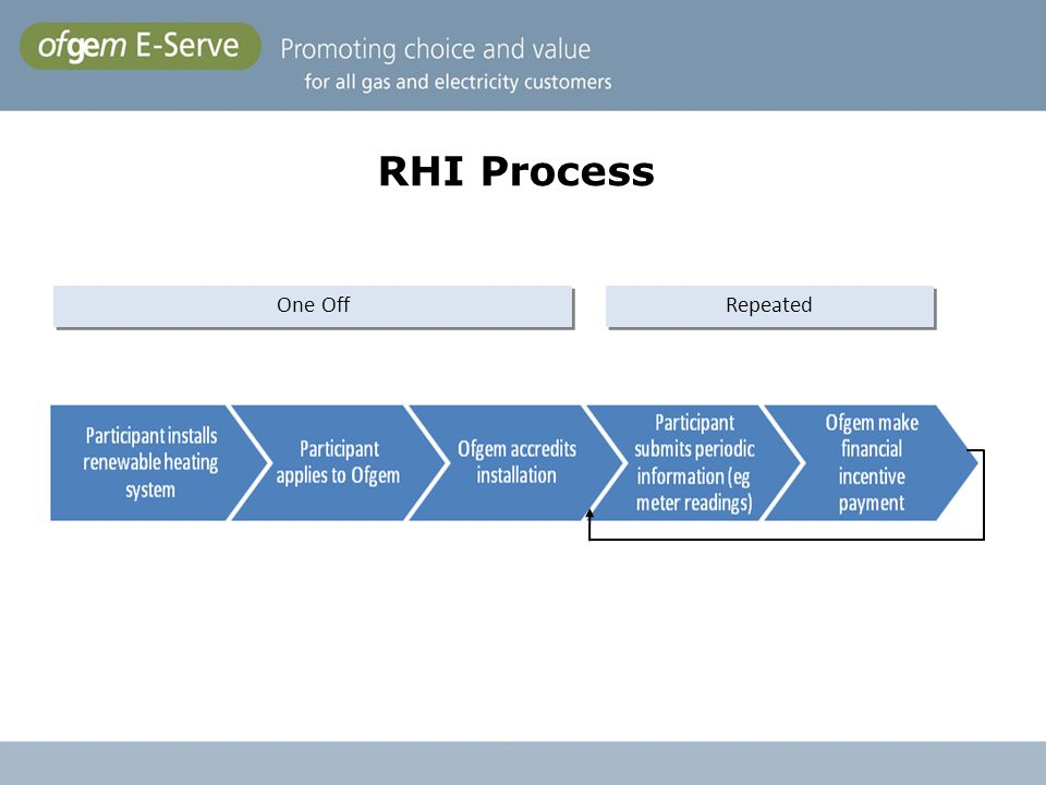 Ofgem E-Serve's role in the RHI