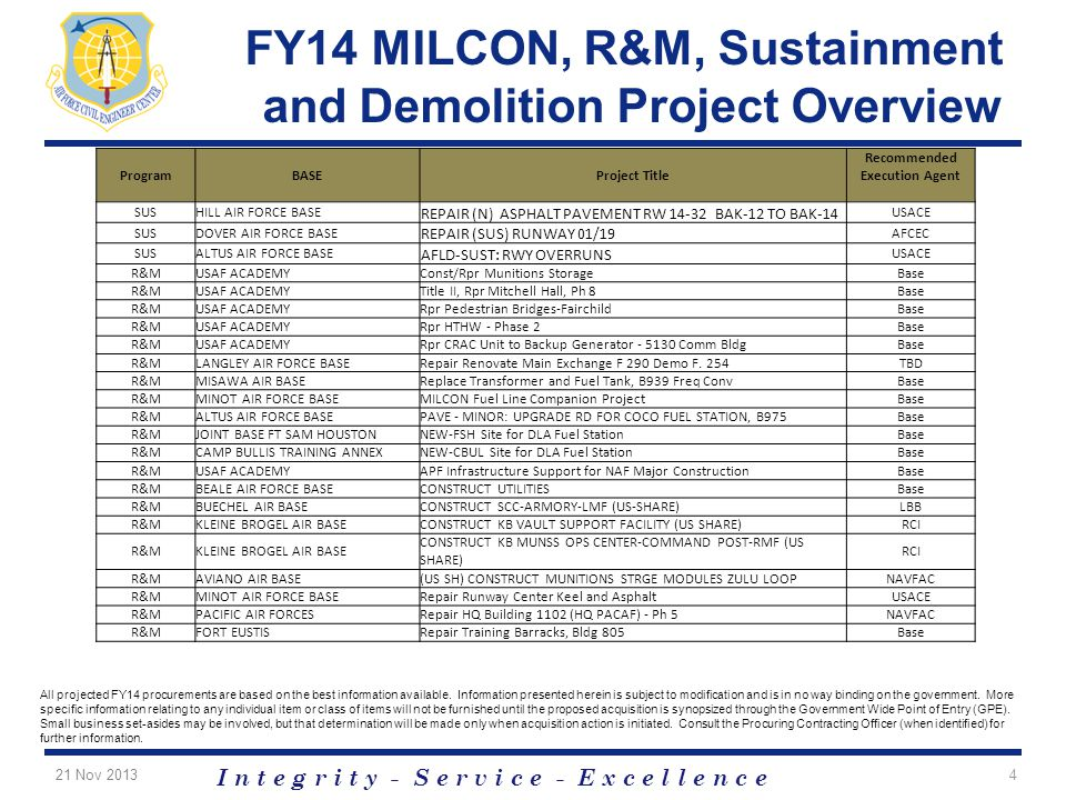 FY14 MILCON, R&M, Sustainment and Demolition Project Overview