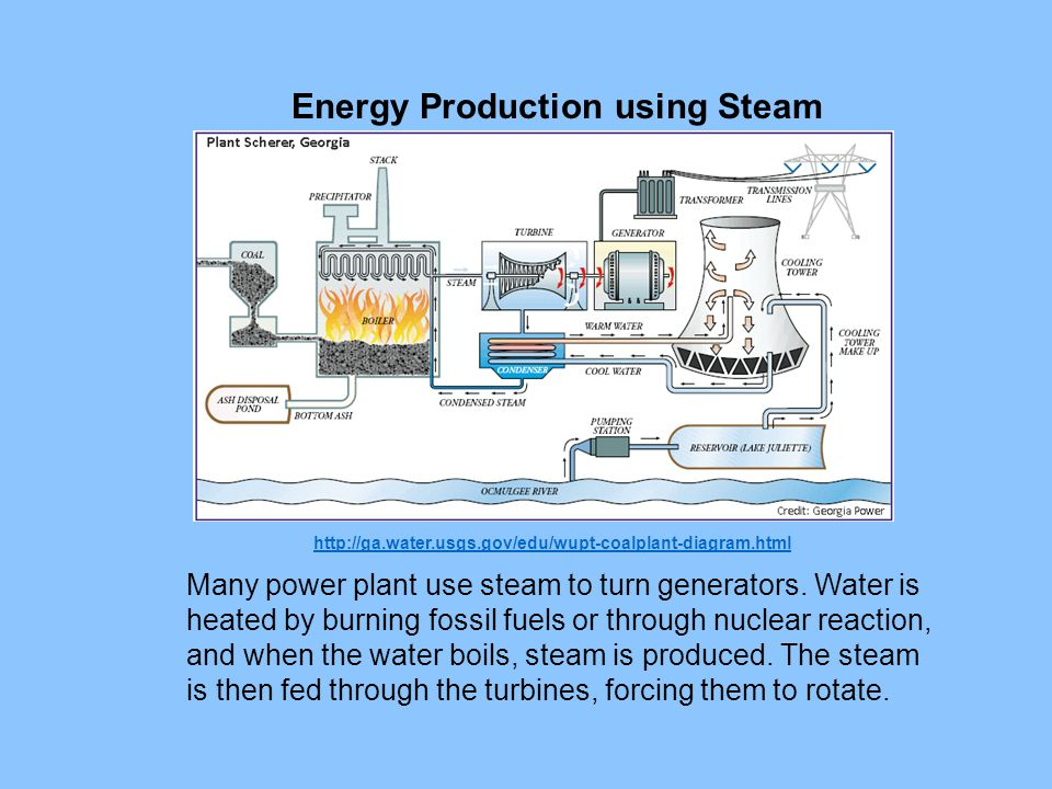 Energy Production using Steam